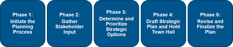 Strategic Planning Approach Phases