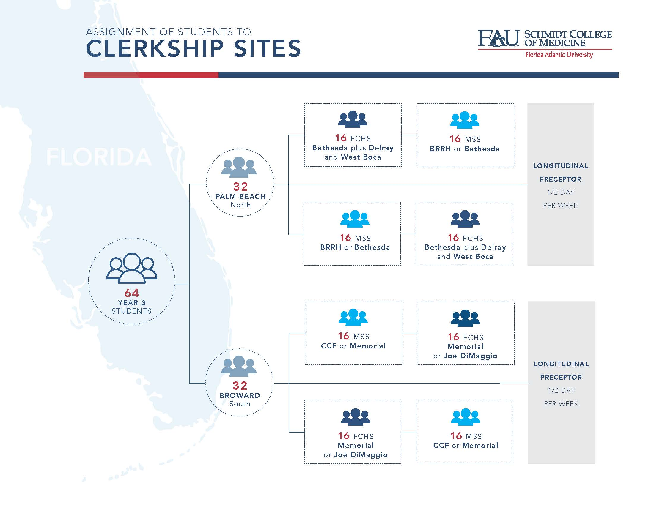 Clerkship Sites Chart